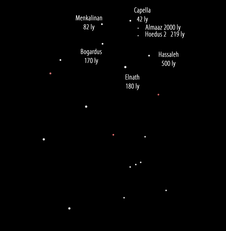 Names of the Stars in Auriga , the Waggon Driver